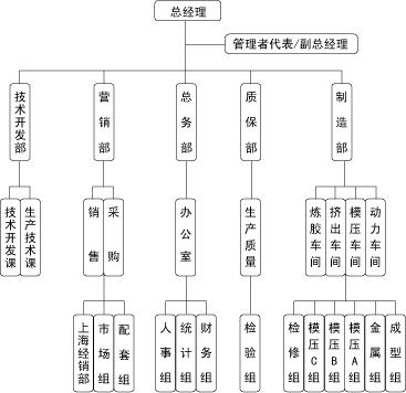 公司质量体系管理结构图